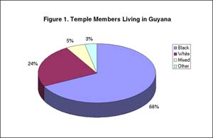 Figure 1: Temple Members Living in Guyana