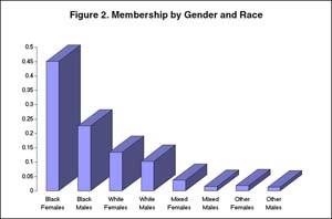 Figure 2: Membership by Gender and Race