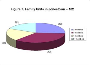 Figure 7: Family Units in Jonestown = 182