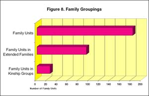 Figure 8: Family Groupings