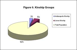 Figure 9: Kinship Groups