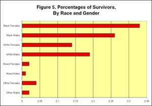 Figure 5: Percentages of Survivors, by Race and Gender