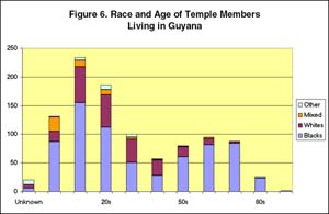 Figure 6: Race and Age of Temple Members living in Guyana