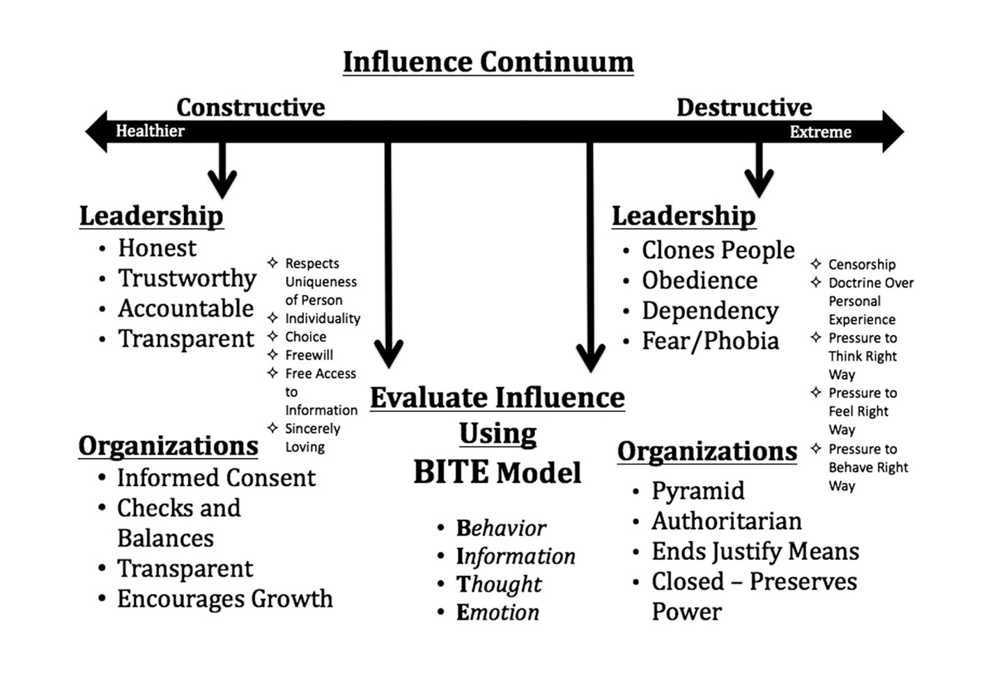 Influence Continuum